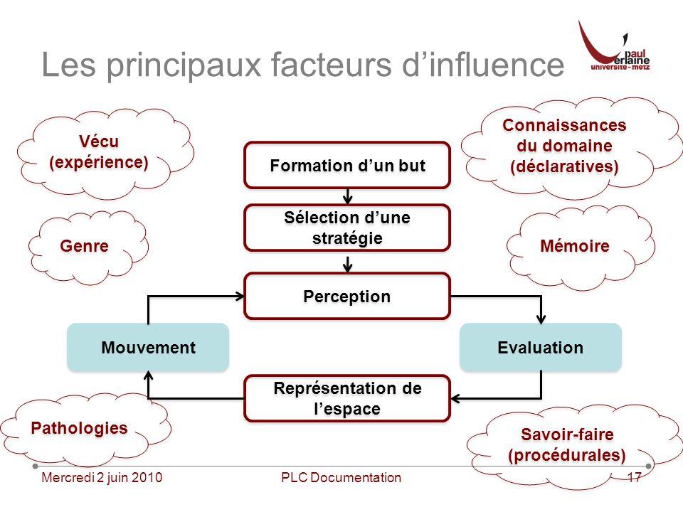 Mercredi 2 juin 2010PLC Documentation17 Les principaux facteurs dinfluence Formation dun but Sélection dune stratégie Perception Représentation de les