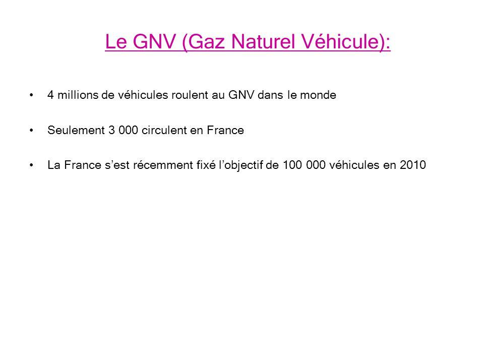 Le GNV (Gaz Naturel Véhicule): 4 millions de véhicules roulent au GNV dans le monde Seulement 3 000 circulent en France La France sest récemment fixé lobjectif de 100 000 véhicules en 2010