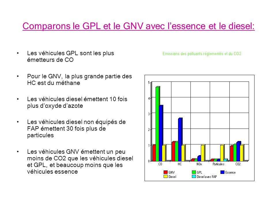 Comparons le GPL et le GNV avec lessence et le diesel: Les véhicules GPL sont les plus émetteurs de CO Pour le GNV, la plus grande partie des HC est du méthane Les véhicules diesel émettent 10 fois plus doxyde dazote Les véhicules diesel non équipés de FAP émettent 30 fois plus de particules Les véhicules GNV émettent un peu moins de CO2 que les véhicules diesel et GPL, et beaucoup moins que les véhicules essence