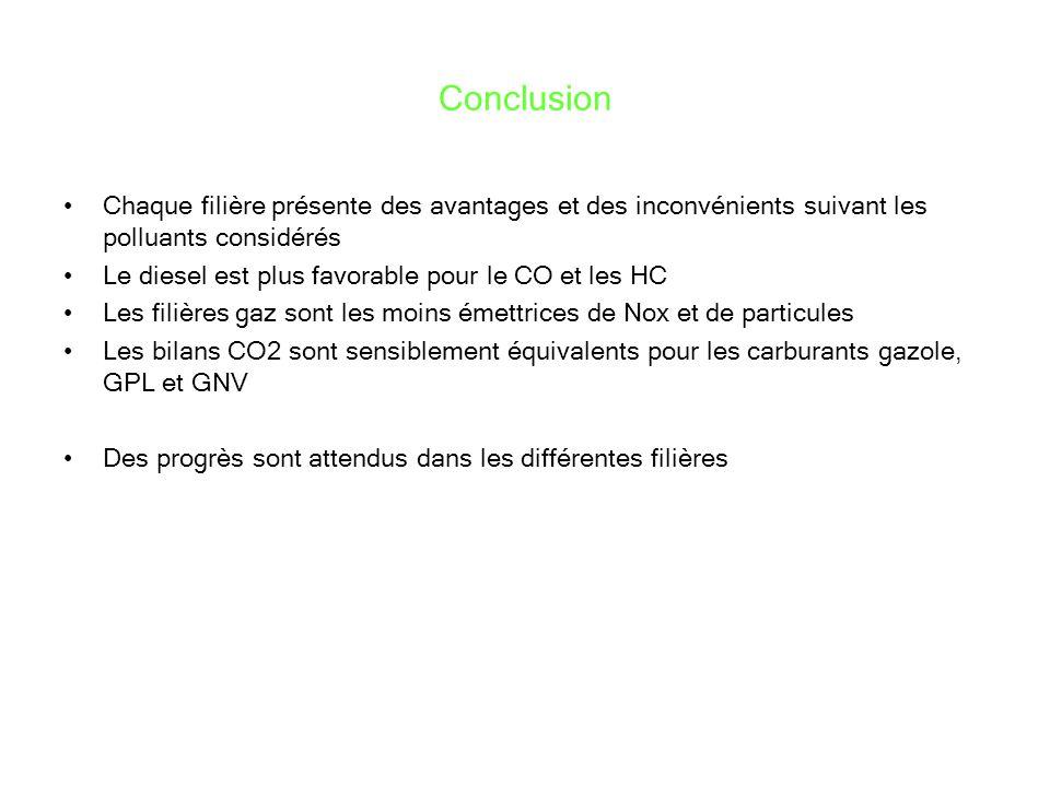 Conclusion Chaque filière présente des avantages et des inconvénients suivant les polluants considérés Le diesel est plus favorable pour le CO et les HC Les filières gaz sont les moins émettrices de Nox et de particules Les bilans CO2 sont sensiblement équivalents pour les carburants gazole, GPL et GNV Des progrès sont attendus dans les différentes filières