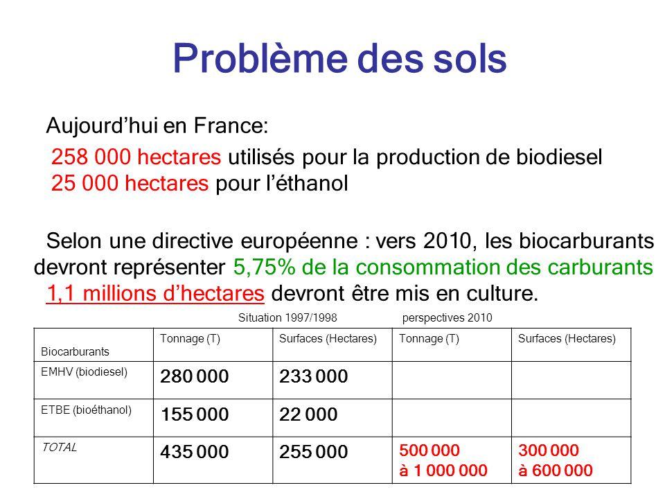 Problème des sols Aujourdhui en France: 258 000 hectares utilisés pour la production de biodiesel 25 000 hectares pour léthanol Selon une directive eu