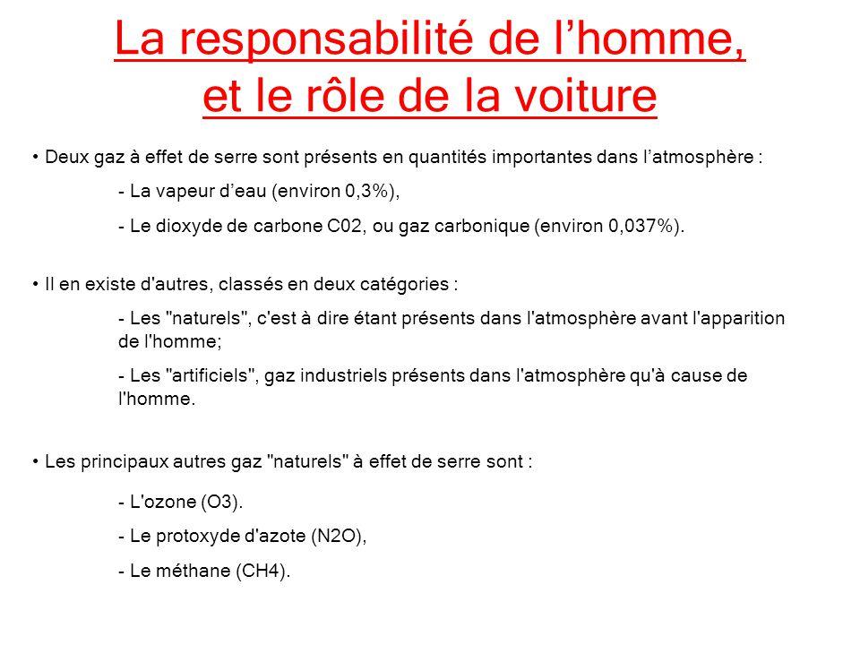 La responsabilité de lhomme, et le rôle de la voiture Deux gaz à effet de serre sont présents en quantités importantes dans latmosphère : - La vapeur deau (environ 0,3%), - Le dioxyde de carbone C02, ou gaz carbonique (environ 0,037%).