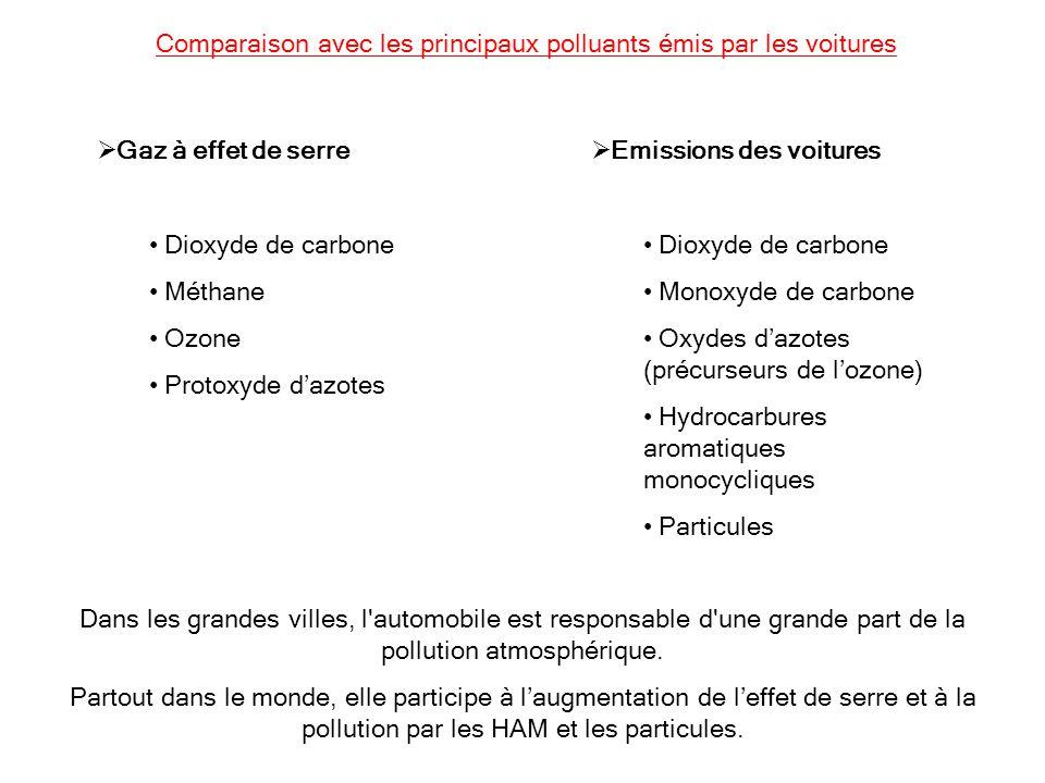 Comparaison avec les principaux polluants émis par les voitures Gaz à effet de serre Dioxyde de carbone Méthane Ozone Protoxyde dazotes Emissions des