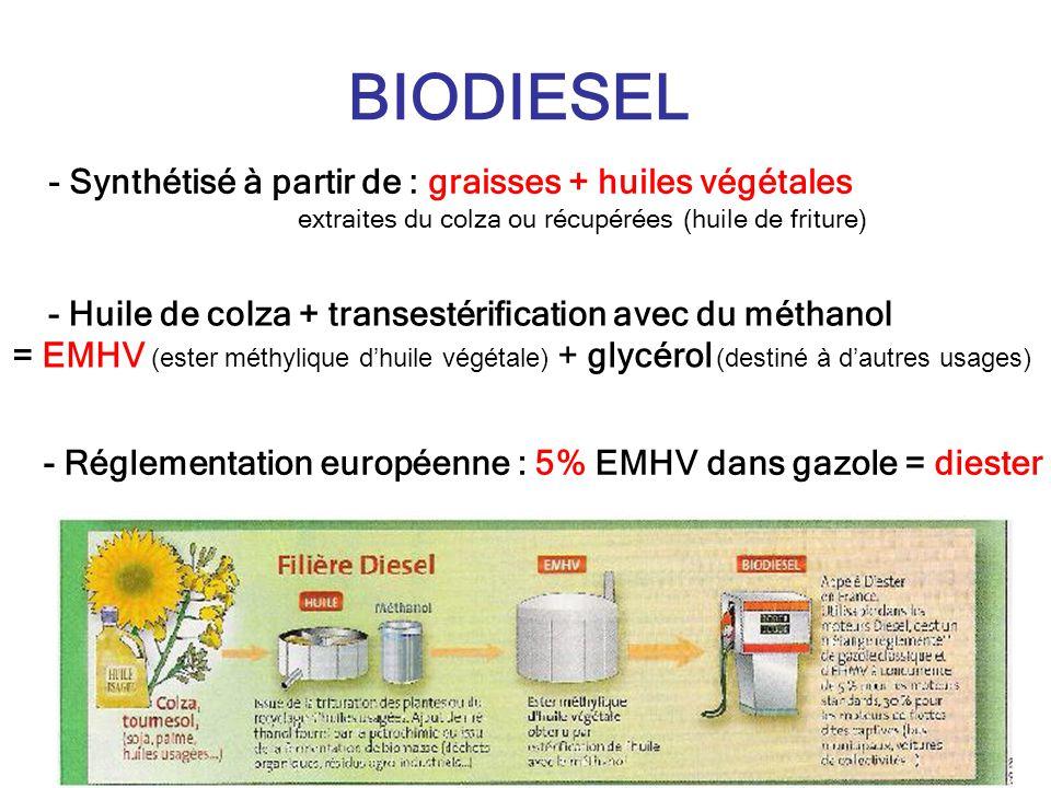 BIODIESEL - Synthétisé à partir de : graisses + huiles végétales extraites du colza ou récupérées (huile de friture) - Huile de colza + transestérification avec du méthanol = EMHV (ester méthylique dhuile végétale) + glycérol (destiné à dautres usages) - Réglementation européenne : 5% EMHV dans gazole = diester