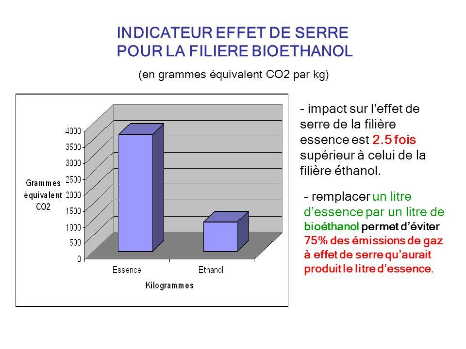 INDICATEUR EFFET DE SERRE POUR LA FILIERE BIOETHANOL (en grammes équivalent CO2 par kg) - impact sur leffet de serre de la filière essence est 2.5 fois supérieur à celui de la filière éthanol.