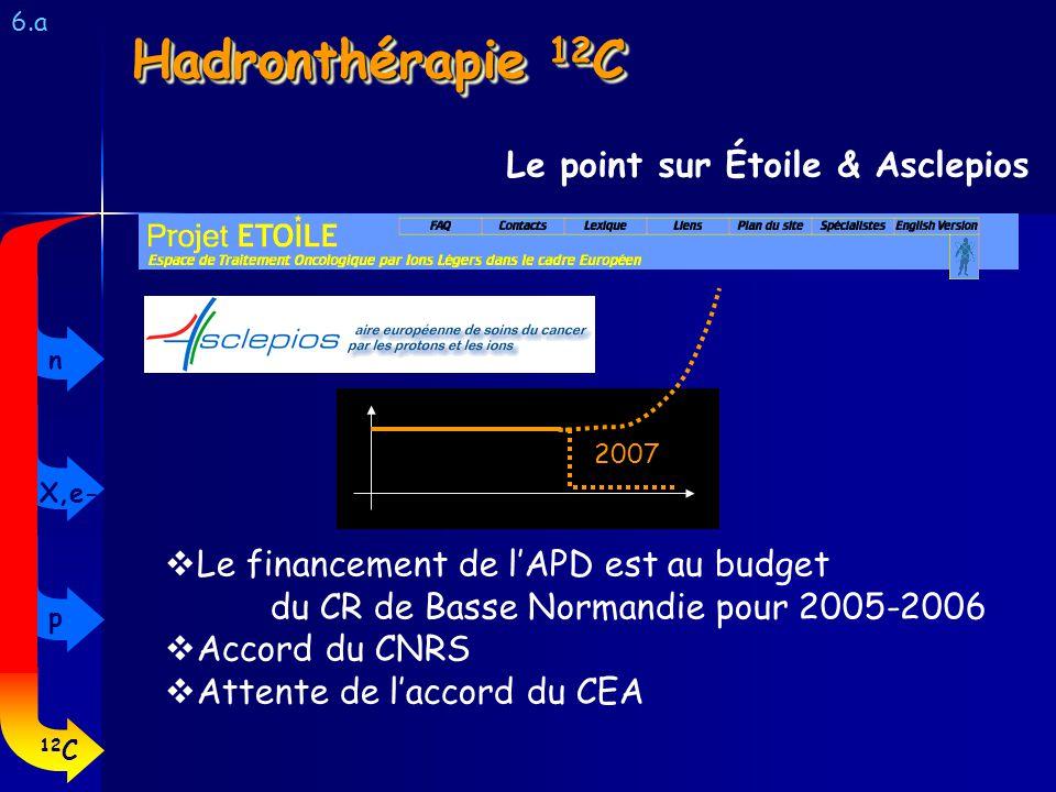 Hadronthérapie 12 C 6.a Le point sur Étoile & Asclepios Le financement de lAPD est au budget du CR de Basse Normandie pour 2005-2006 Accord du CNRS At