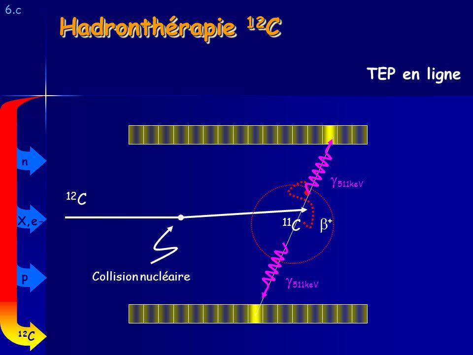 6.c TEP en ligne Hadronthérapie 12 C 12 C 11 C + Collision nucléaire 511keV 12 C p X,e- n