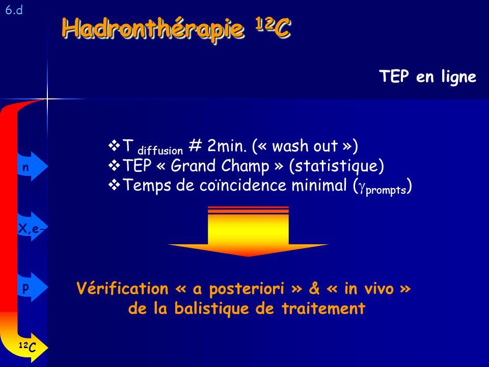 6.d TEP en ligne Hadronthérapie 12 C T diffusion # 2min. (« wash out ») TEP « Grand Champ » (statistique) Temps de coïncidence minimal ( prompts ) Vér