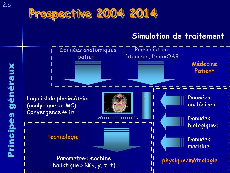 Prospective 2004 2014 2.b Simulation de traitement Principes généraux Logiciel de planimétrie (analytique ou MC) Convergence # 1h Données nucléaires D