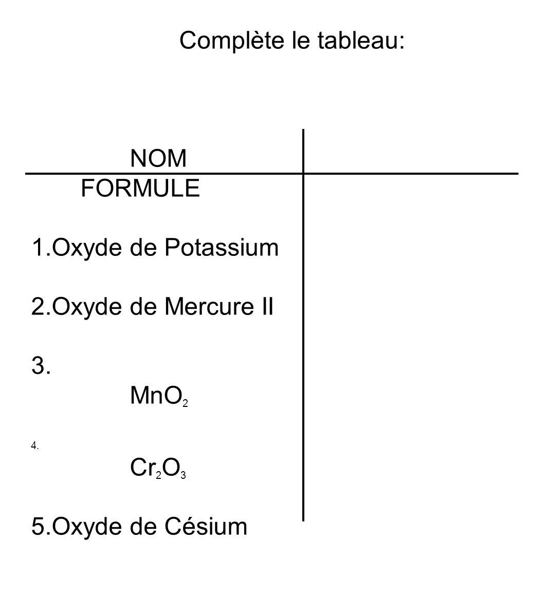 Complète le tableau: NOM FORMULE 1.Oxyde de Potassium 2.Oxyde de Mercure II 3. MnO 2 4. Cr 2 O 3 5.Oxyde de Césium