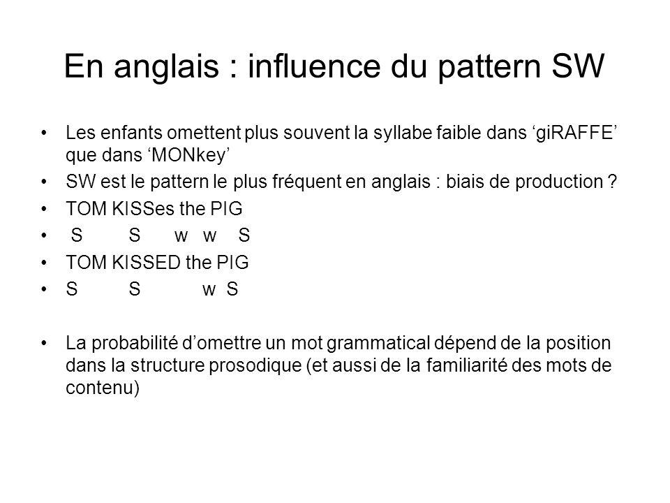 En anglais : influence du pattern SW Les enfants omettent plus souvent la syllabe faible dans giRAFFE que dans MONkey SW est le pattern le plus fréque