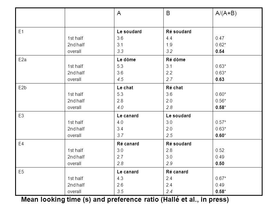 ABA/(A+B) E1 1st half 2nd half overall Le soudard 3.6 3.1 3.3 Ré soudard 4.4 1.9 3.2 0.47 0.62* 0.54 E2a 1st half 2nd half overall Le dôme 5.3 3.6 4.5
