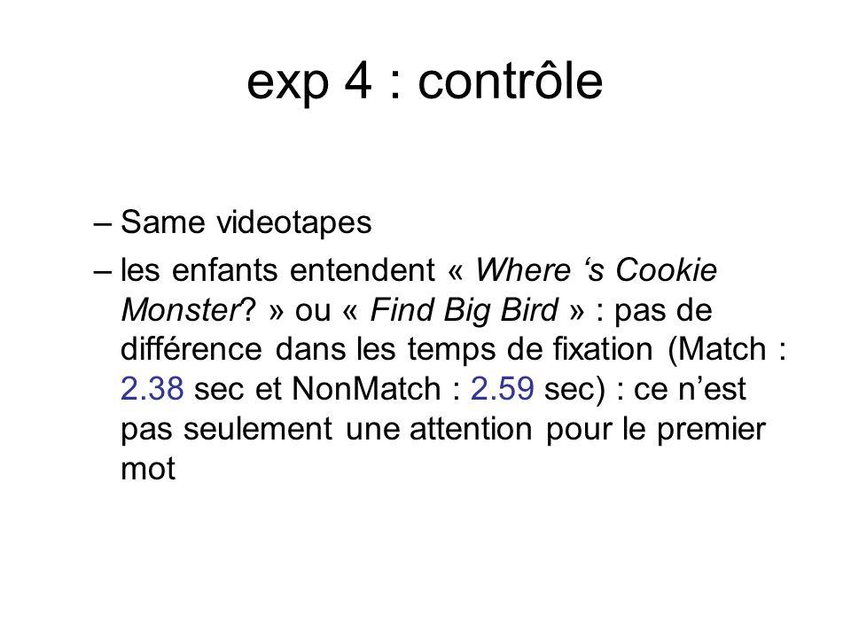 exp 4 : contrôle –Same videotapes –les enfants entendent « Where s Cookie Monster? » ou « Find Big Bird » : pas de différence dans les temps de fixati