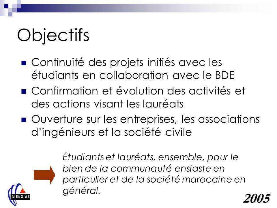 Objectifs Continuité des projets initiés avec les étudiants en collaboration avec le BDE Confirmation et évolution des activités et des actions visant les lauréats Ouverture sur les entreprises, les associations dingénieurs et la société civile 2005 Étudiants et lauréats, ensemble, pour le bien de la communauté ensiaste en particulier et de la société marocaine en général.