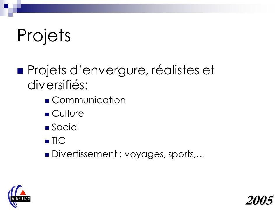 Projets Projets denvergure, réalistes et diversifiés: Communication Culture Social TIC Divertissement : voyages, sports,… 2005
