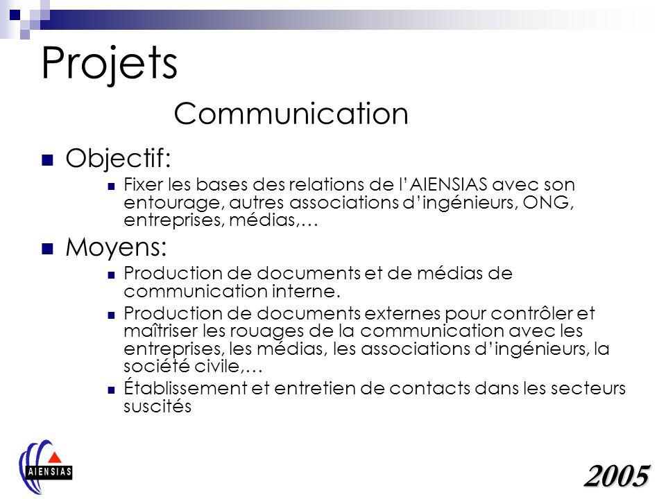 Projets Communication Objectif: Fixer les bases des relations de lAIENSIAS avec son entourage, autres associations dingénieurs, ONG, entreprises, médi