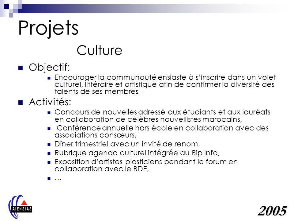 Projets Culture Objectif: Encourager la communauté ensiaste à sinscrire dans un volet culturel, littéraire et artistique afin de confirmer la diversit