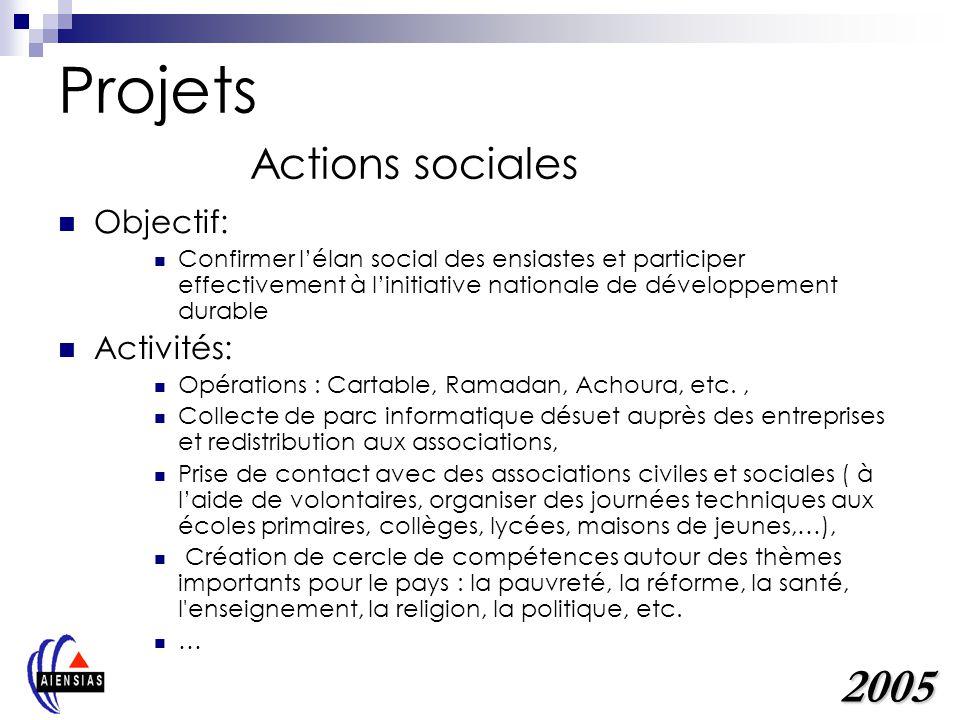 Projets Actions sociales Objectif: Confirmer lélan social des ensiastes et participer effectivement à linitiative nationale de développement durable A