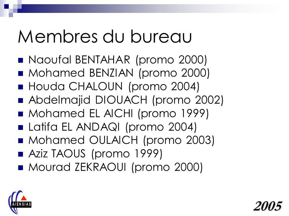 Membres du bureau Naoufal BENTAHAR (promo 2000) Membre du bureau 2003-2005 Quelques actions: Opération logement 2004 Édition de lannuaire 2005,… Contacts: naoufal.bentahar@sofrecom.net.ma +212 64 60 32 43 2005