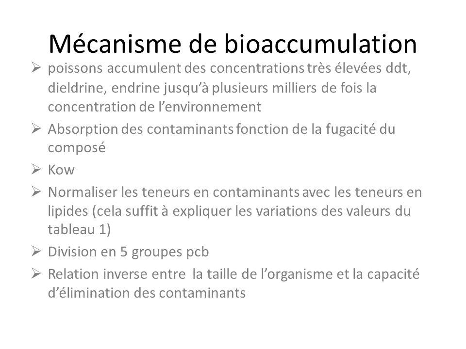 Mécanisme de bioaccumulation poissons accumulent des concentrations très élevées ddt, dieldrine, endrine jusquà plusieurs milliers de fois la concentr