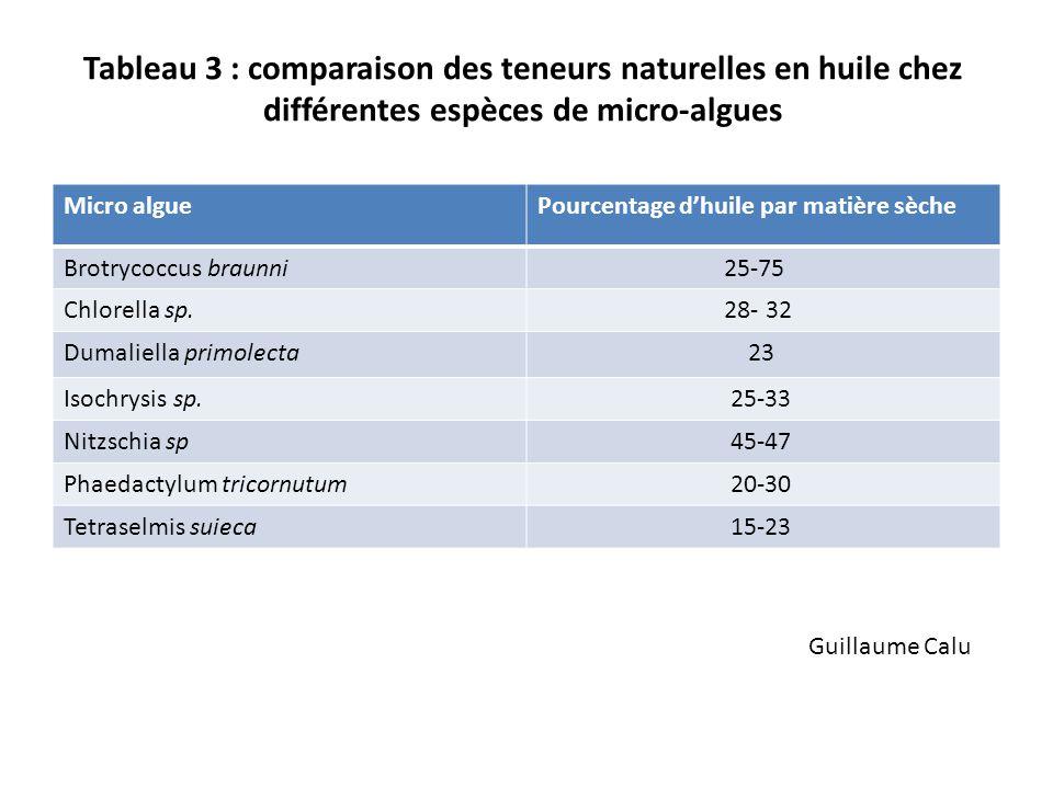 Tableau 3 : comparaison des teneurs naturelles en huile chez différentes espèces de micro-algues Micro alguePourcentage dhuile par matière sèche Brotr