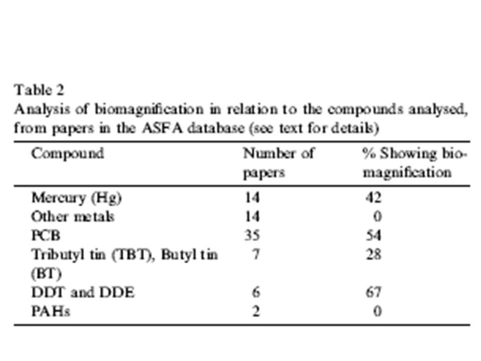 Tableau résumé de lauteur Type dorganismeBioamplification bioconcentration Oiseaux marins,mammifères marins + Invertébrés+ + + Poissons + + + Tableau beaucoup trop simpliste et caricatural et en contradiction certaines données dans la publication, une analyse de la bioamplification par guildes aurait été intéressante