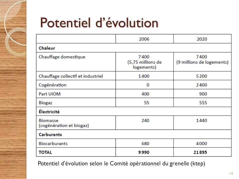 Potentiel dévolution 14 Potentiel dévolution selon le Comité opérationnel du grenelle (ktep)
