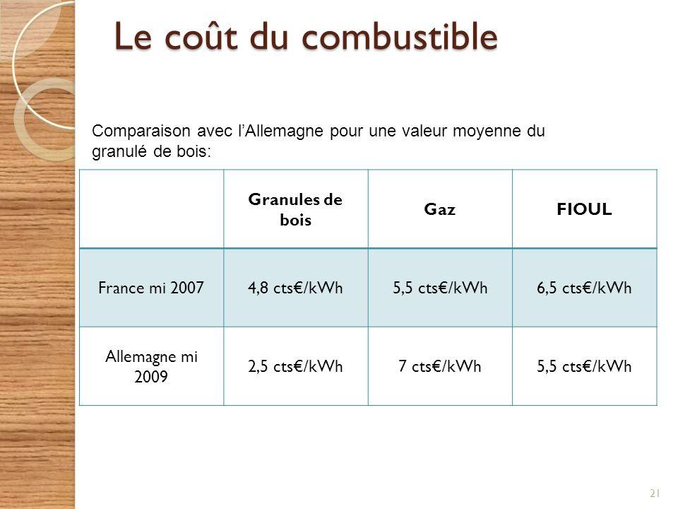 Le coût du combustible 21 Granules de bois GazFIOUL France mi 20074,8 cts/kWh5,5 cts/kWh6,5 cts/kWh Allemagne mi 2009 2,5 cts/kWh7 cts/kWh5,5 cts/kWh