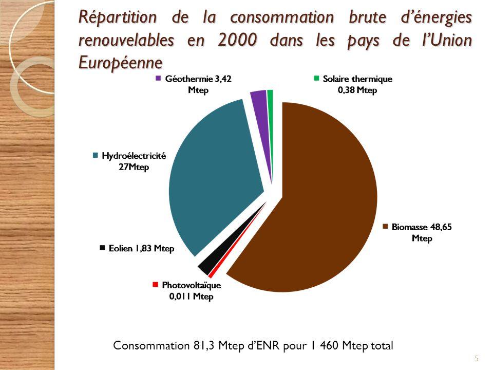 Répartition de la consommation brute dénergies renouvelables en 2000 dans les pays de lUnion Européenne 5 Consommation 81,3 Mtep dENR pour 1 460 Mtep