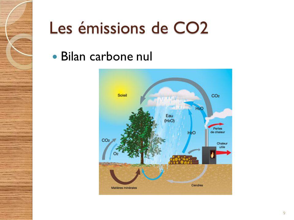 Les émissions de CO2 Bilan carbone nul 9