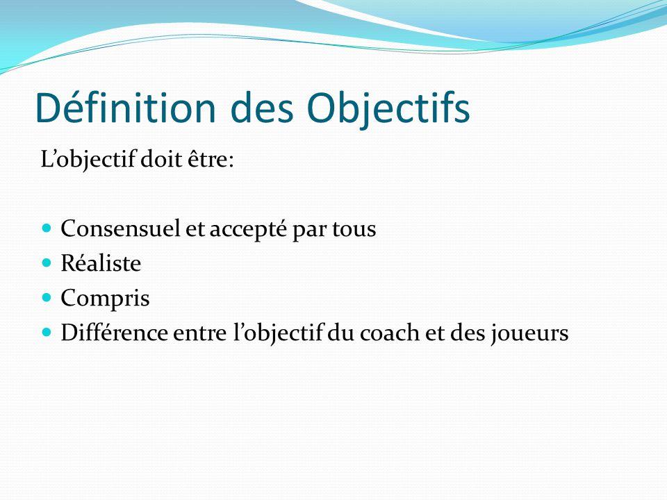 Définition des Objectifs Lobjectif doit être: Consensuel et accepté par tous Réaliste Compris Différence entre lobjectif du coach et des joueurs