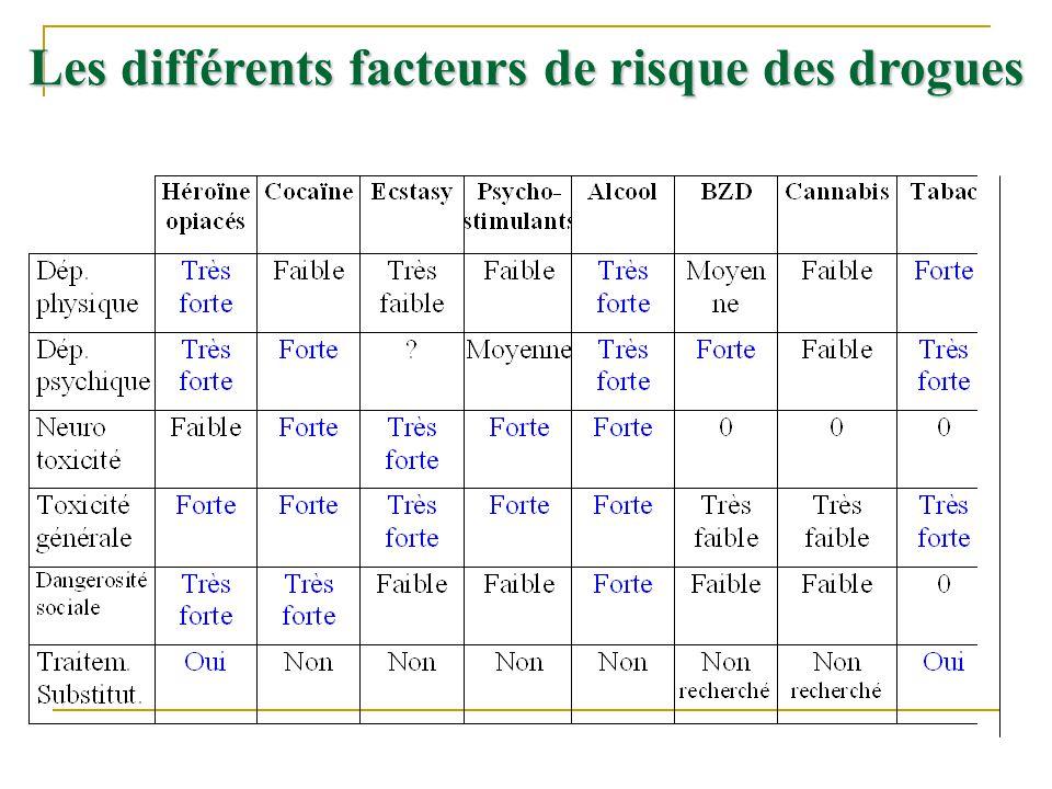 Les différents facteurs de risque des drogues