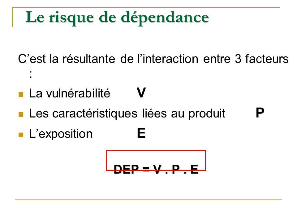 Le risque de dépendance Cest la résultante de linteraction entre 3 facteurs : La vulnérabilité V Les caractéristiques liées au produit P Lexposition E
