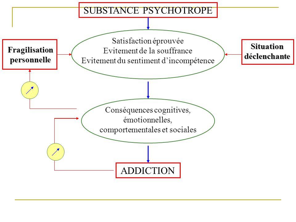 SUBSTANCE PSYCHOTROPE ADDICTION Satisfaction éprouvée Evitement de la souffrance Evitement du sentiment dincompétence Conséquences cognitives, émotion