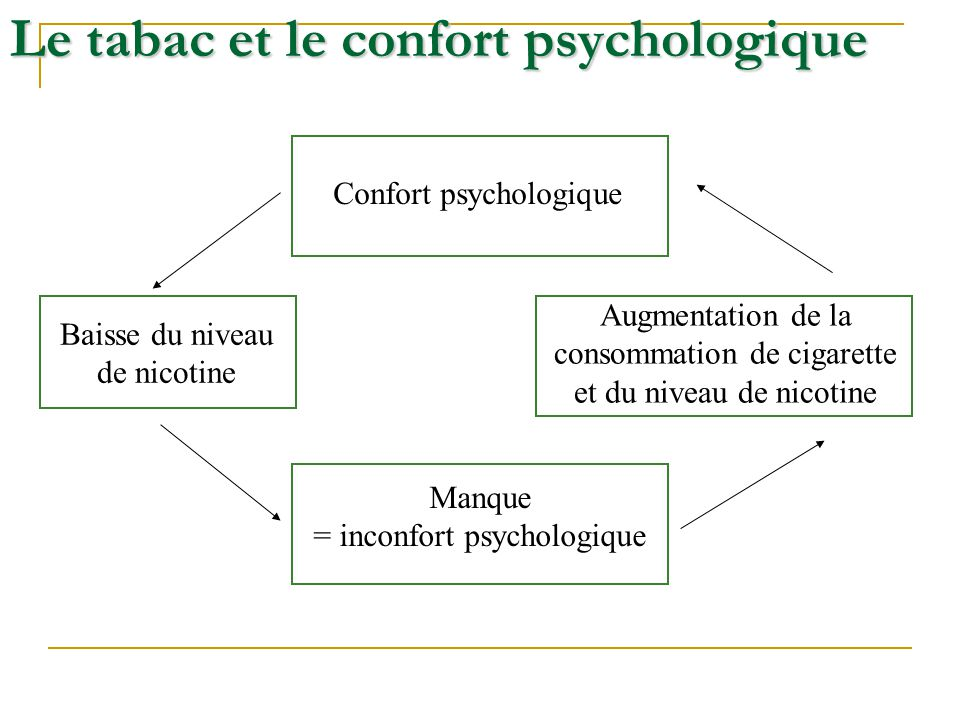 Le tabac et le confort psychologique Confort psychologique Baisse du niveau de nicotine Augmentation de la consommation de cigarette et du niveau de n