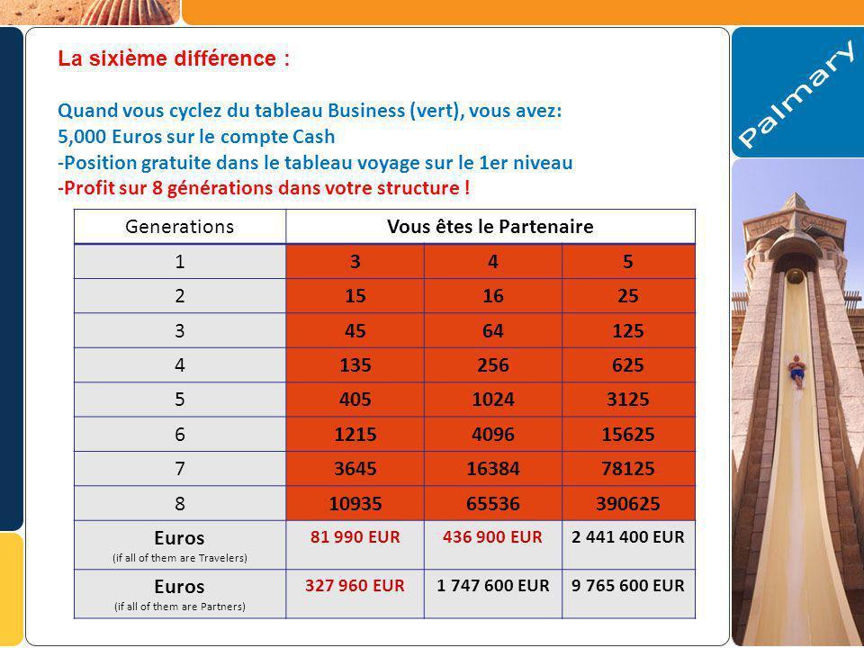 La sixième différence : Quand vous cyclez du tableau Business (vert), vous avez: 5,000 Euros sur le compte Cash -Position gratuite dans le tableau voyage sur le 1er niveau -Profit sur 8 générations dans votre structure .