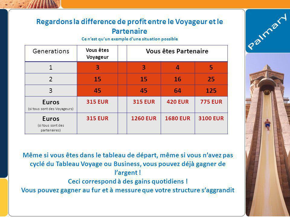 Regardons la difference de profit entre le Voyageur et le Partenaire Ce nest quun exemple dune situation possible Generations Vous êtes Voyageur Vous êtes Partenaire 13345 215 1625 345 64125 Euros (si tous sont des Voyageurs) 315 EUR 420 EUR775 EUR Euros (si tous sont des partenaires) 315 EUR1260 EUR1680 EUR3100 EUR Même si vous êtes dans le tableau de départ, même si vous navez pas cyclé du Tableau Voyage ou Business, vous pouvez déjà gagner de largent .