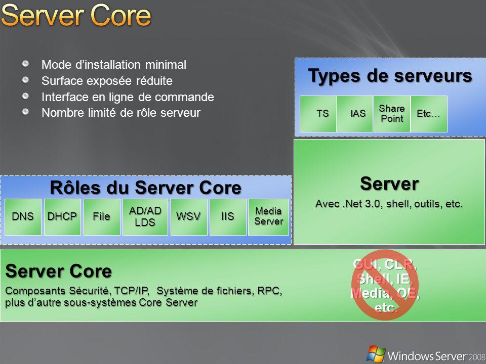 Mode dinstallation minimal Surface exposée réduite Interface en ligne de commande Nombre limité de rôle serveur Rôles du Server Core Server Core Composants Sécurité, TCP/IP, Système de fichiers, RPC, plus dautre sous-systèmes Core Server DNSDHCPFile AD/AD LDS Server Avec.Net 3.0, shell, outils, etc.