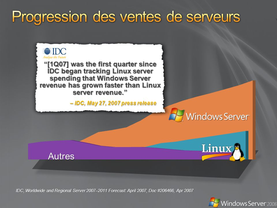 IDC, Worldwide and Regional Server 2007–2011 Forecast: April 2007, Doc #206466, Apr 2007 Autres – IDC, May 27, 2007 press release [1Q07] was the first quarter since IDC began tracking Linux server spending that Windows Server revenue has grown faster than Linux server revenue.