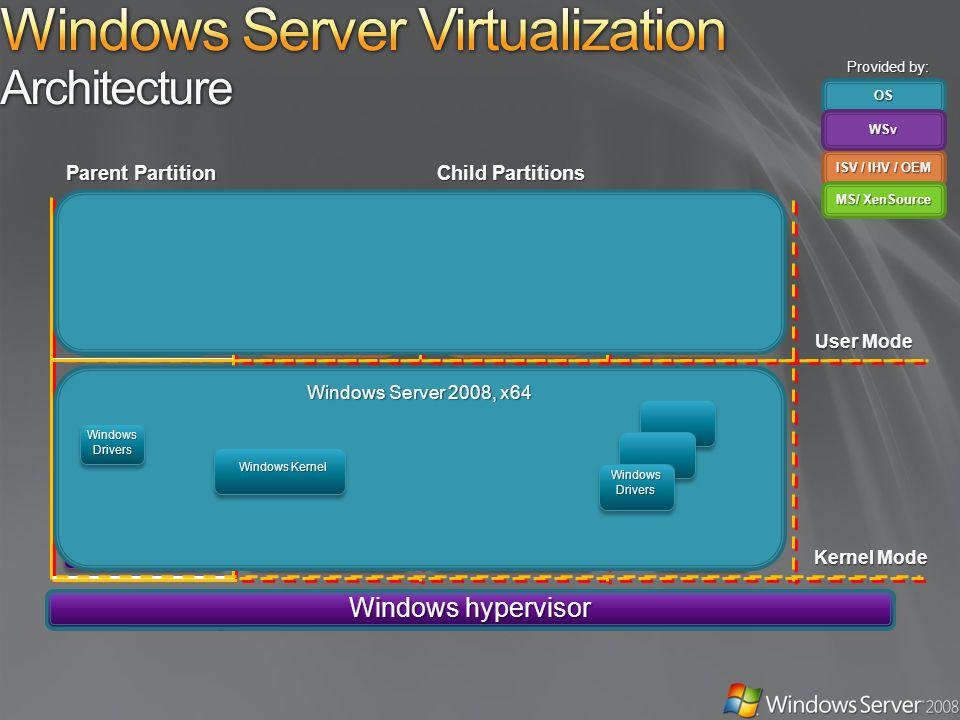 ApplicationsApplications Applications Non- Hypervisor Aware OS Windows Server 2008, 2003 Windows Kernel VSC VMBusVMBus EmulationEmulationVMBusVMBus Designed for Windows Server Hardware Windows Server 2008, x64 Windows Kernel Xen-Enabled Linux Kernel Linux VSC Hypercall Adapter Parent Partition Child Partitions VMBusVMBus Windows hypervisor VSPVSP VM Service WMI Provider VM Worker Processes OS ISV / IHV / OEM WSv MS/ XenSource User Mode Kernel Mode Provided by: Windows Server 2008, x64 Windows Kernel WindowsDrivers WindowsDrivers