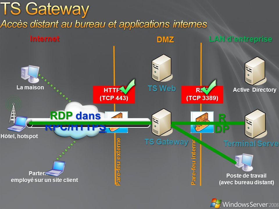 DMZ HTTPS (TCP 443) Internet LAN dentreprise Hôtel, hotspot Pare-feu externe Pare-feu interne Partenaire / employé sur un site client Poste de travail (avec bureau distant) Terminal Server TS Gateway Active Directory TS Web La maison RDP dans RPC/HTTPS R DP RDP (TCP 3389)