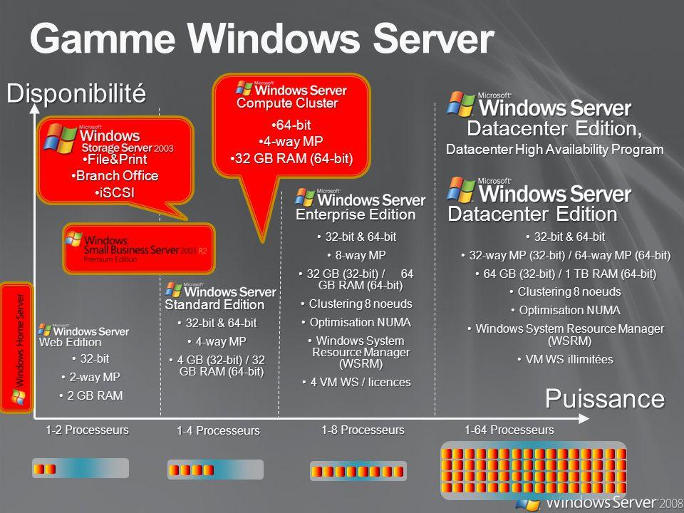 Gamme Windows Server Disponibilité Puissance 1-2 Processeurs 1-4 Processeurs 1-8 Processeurs 1-64 Processeurs 32-bit32-bit 2-way MP2-way MP 2 GB RAM2 GB RAM 32-bit & 64-bit32-bit & 64-bit 4-way MP4-way MP 4 GB (32-bit) / 32 GB RAM (64-bit)4 GB (32-bit) / 32 GB RAM (64-bit) 32-bit & 64-bit32-bit & 64-bit 8-way MP8-way MP 32 GB (32-bit) / 64 GB RAM (64-bit)32 GB (32-bit) / 64 GB RAM (64-bit) Clustering 8 noeudsClustering 8 noeuds Optimisation NUMAOptimisation NUMA Windows System Resource Manager (WSRM)Windows System Resource Manager (WSRM) 4 VM WS / licences4 VM WS / licences 32-bit & 64-bit32-bit & 64-bit 32-way MP (32-bit) / 64-way MP (64-bit)32-way MP (32-bit) / 64-way MP (64-bit) 64 GB (32-bit) / 1 TB RAM (64-bit)64 GB (32-bit) / 1 TB RAM (64-bit) Clustering 8 noeudsClustering 8 noeuds Optimisation NUMAOptimisation NUMA Windows System Resource Manager (WSRM)Windows System Resource Manager (WSRM) VM WS illimitéesVM WS illimitées Web Edition Standard Edition Enterprise Edition Datacenter Edition Datacenter Edition, Datacenter High Availability Program 64-bit64-bit 4-way MP4-way MP 32 GB RAM (64-bit)32 GB RAM (64-bit) Compute Cluster File&PrintFile&Print Branch OfficeBranch Office iSCSIiSCSI