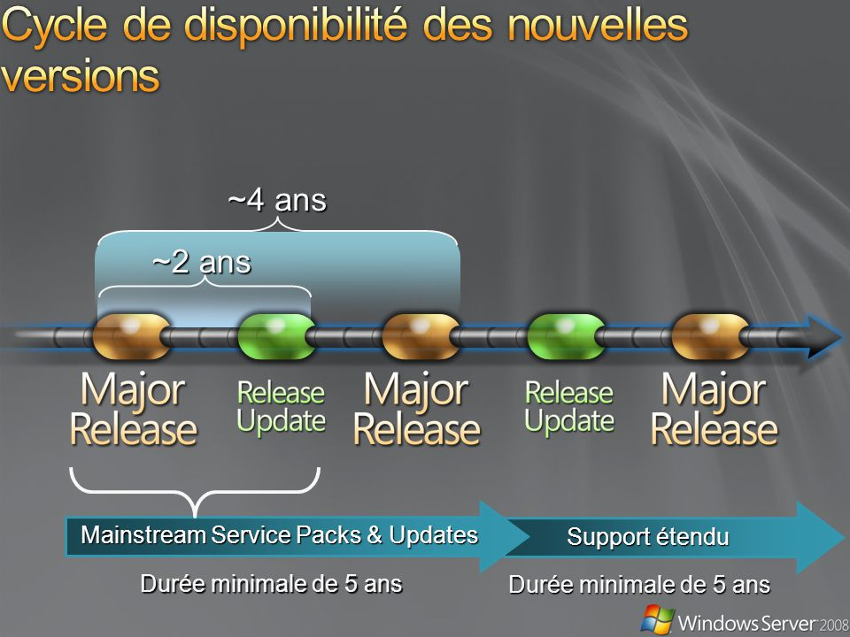 ~4 ans ~2 ans Mainstream Service Packs & Updates Support étendu Durée minimale de 5 ans