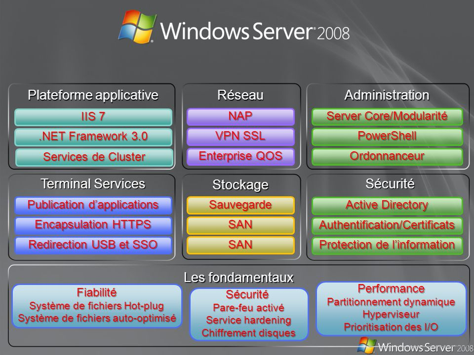 Plateforme applicative.NET Framework 3.0 IIS 7 Administration Protection de linformation Active Directory Ordonnanceur PowerShell Server Core/Modulari