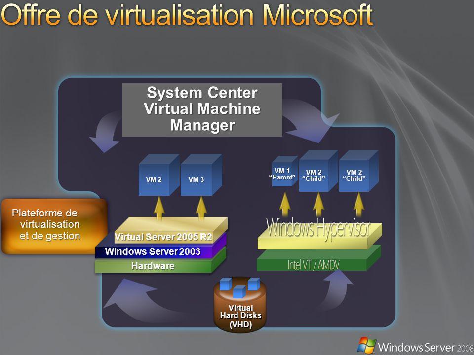 Virtual Hard Disks (VHD) VM 1 Parent VM 2 Child Plateforme de virtualisation et de gestion System Center Virtual Machine Manager HardwareHardware Windows Server 2003 Virtual Server 2005 R2 VM 2 VM 3