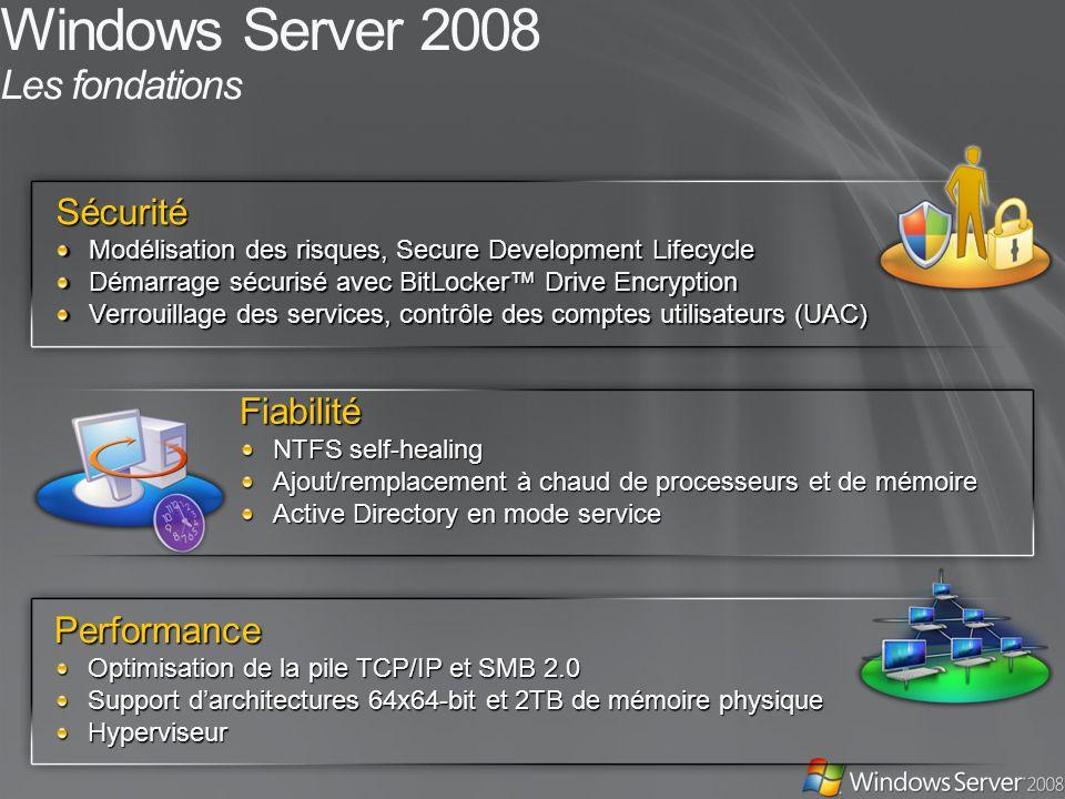 Windows Server 2008 Les fondationsSécurité Modélisation des risques, Secure Development Lifecycle Démarrage sécurisé avec BitLocker Drive Encryption Verrouillage des services, contrôle des comptes utilisateurs (UAC) Fiabilité NTFS self-healing Ajout/remplacement à chaud de processeurs et de mémoire Active Directory en mode service Performance Optimisation de la pile TCP/IP et SMB 2.0 Support darchitectures 64x64-bit et 2TB de mémoire physique Hyperviseur