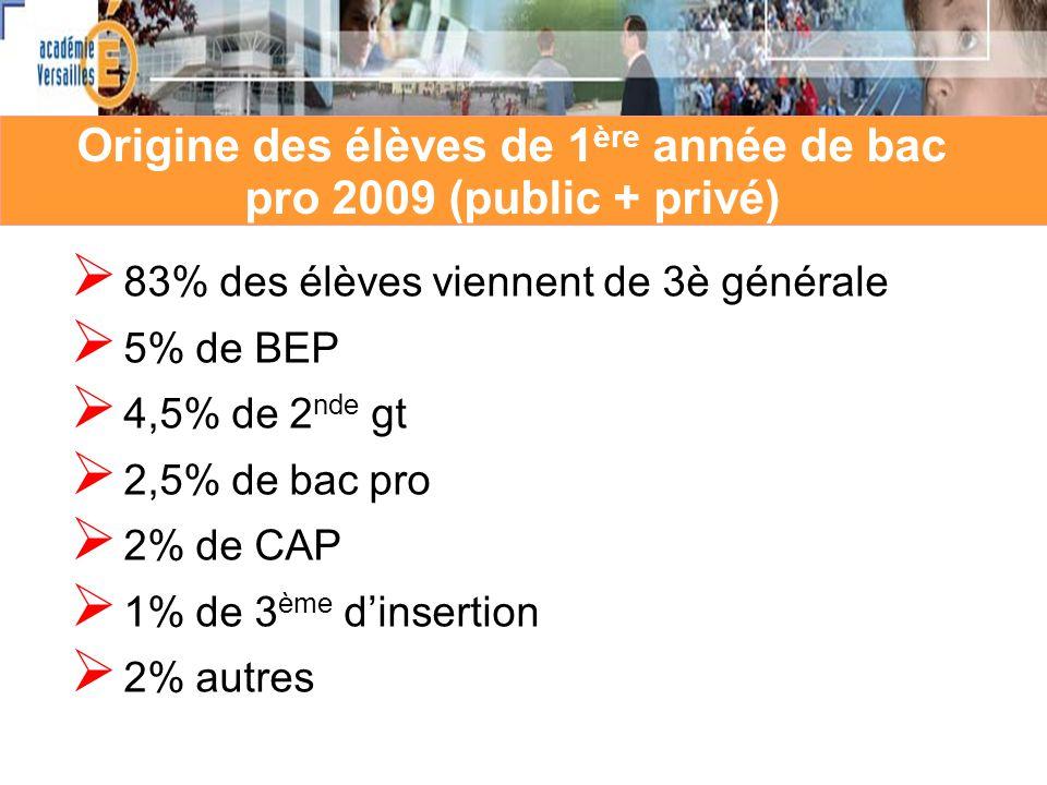 Origine des élèves de 1 ère année de bac pro 2009 (public + privé) 83% des élèves viennent de 3è générale 5% de BEP 4,5% de 2 nde gt 2,5% de bac pro 2% de CAP 1% de 3 ème dinsertion 2% autres