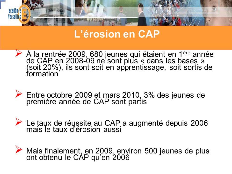 Lérosion en CAP À la rentrée 2009, 680 jeunes qui étaient en 1 ère année de CAP en 2008-09 ne sont plus « dans les bases » (soit 20%), ils sont soit en apprentissage, soit sortis de formation Entre octobre 2009 et mars 2010, 3% des jeunes de première année de CAP sont partis Le taux de réussite au CAP a augmenté depuis 2006 mais le taux dérosion aussi Mais finalement, en 2009, environ 500 jeunes de plus ont obtenu le CAP quen 2006