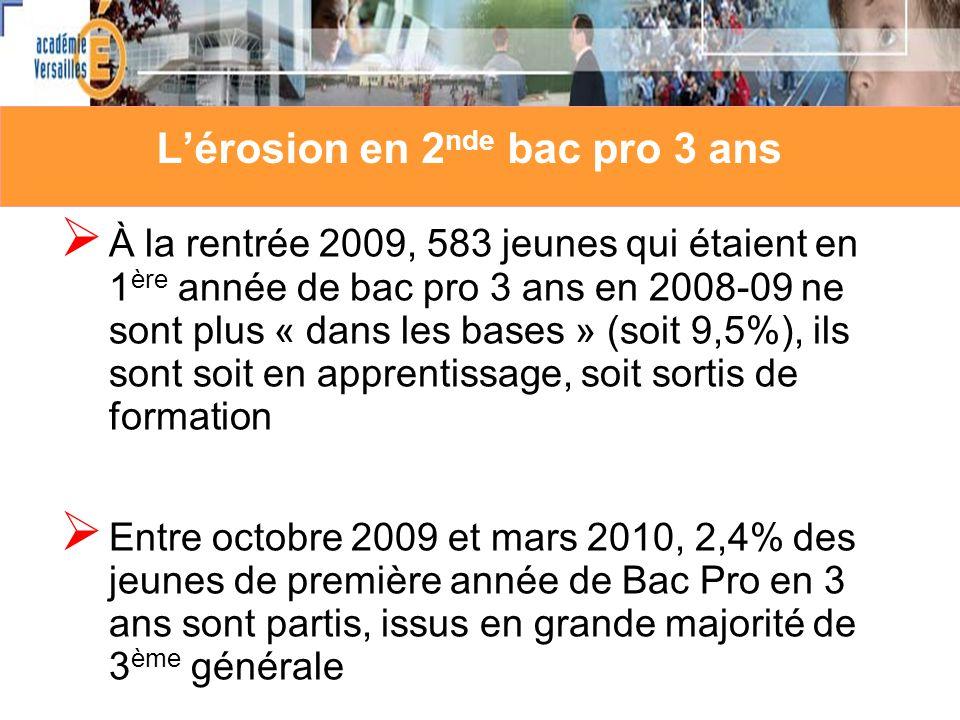 Lérosion en 2 nde bac pro 3 ans À la rentrée 2009, 583 jeunes qui étaient en 1 ère année de bac pro 3 ans en 2008-09 ne sont plus « dans les bases » (soit 9,5%), ils sont soit en apprentissage, soit sortis de formation Entre octobre 2009 et mars 2010, 2,4% des jeunes de première année de Bac Pro en 3 ans sont partis, issus en grande majorité de 3 ème générale