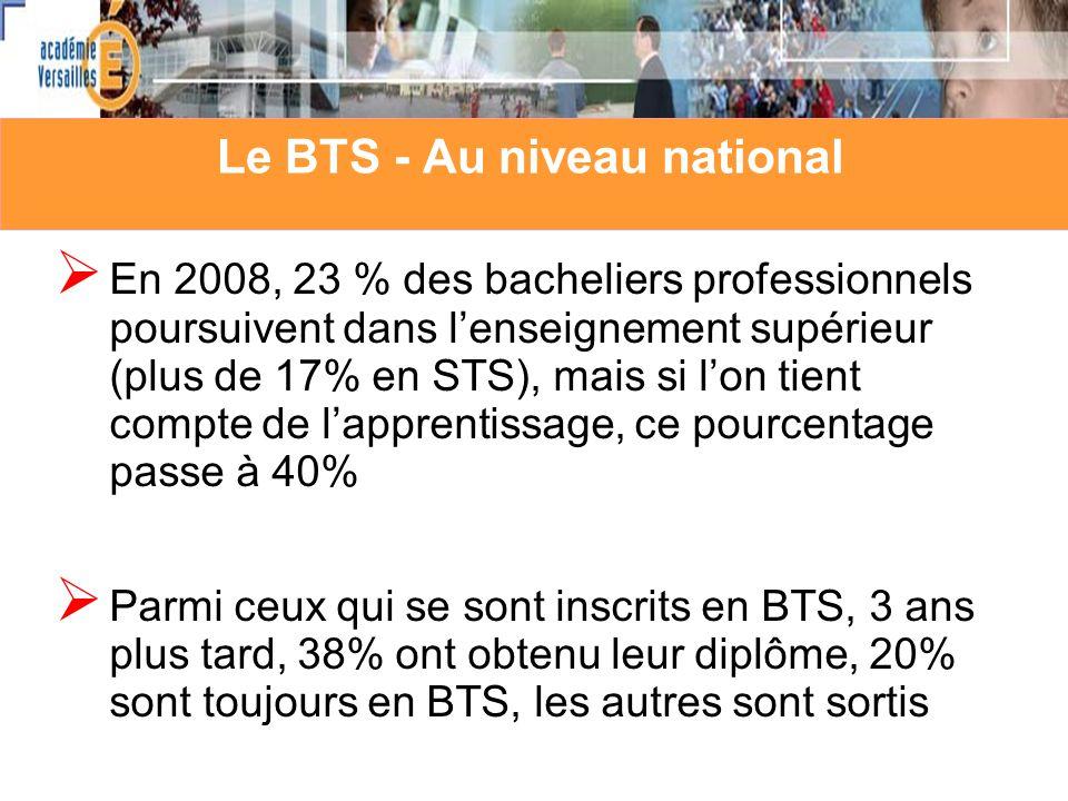 Le BTS - Au niveau national En 2008, 23 % des bacheliers professionnels poursuivent dans lenseignement supérieur (plus de 17% en STS), mais si lon tient compte de lapprentissage, ce pourcentage passe à 40% Parmi ceux qui se sont inscrits en BTS, 3 ans plus tard, 38% ont obtenu leur diplôme, 20% sont toujours en BTS, les autres sont sortis